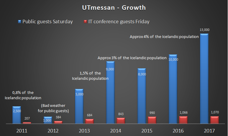 UTmessan Growth
